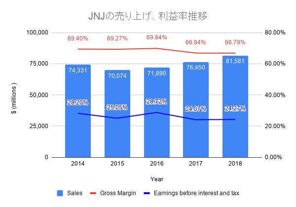 JNJの売り上げ、利益率推移