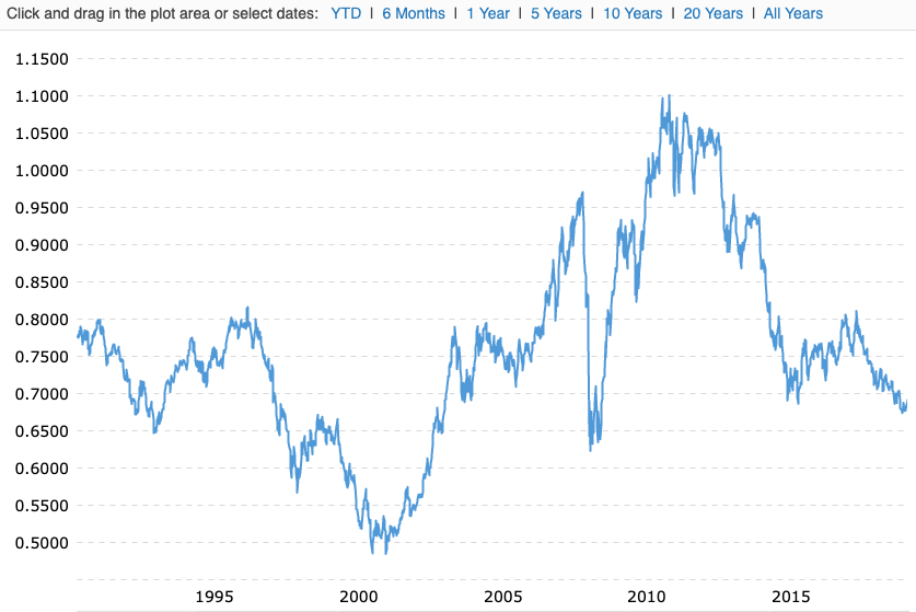 Chart of AUD to USD 25 years