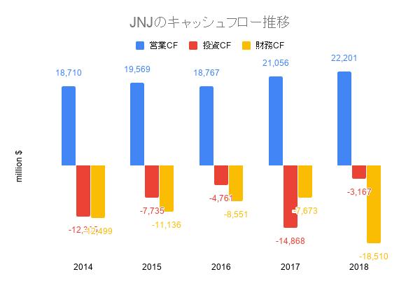 JNJのキャッシュフロー推移