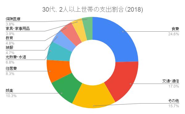 30代、2人以上世帯の支出割合 (2018)
