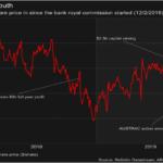 Westpac Stock Price (WBK)