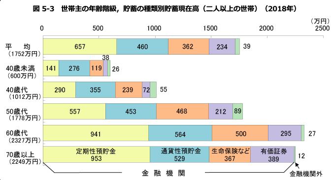 世帯主の年齢階級、貯蓄の種類別貯蓄残高