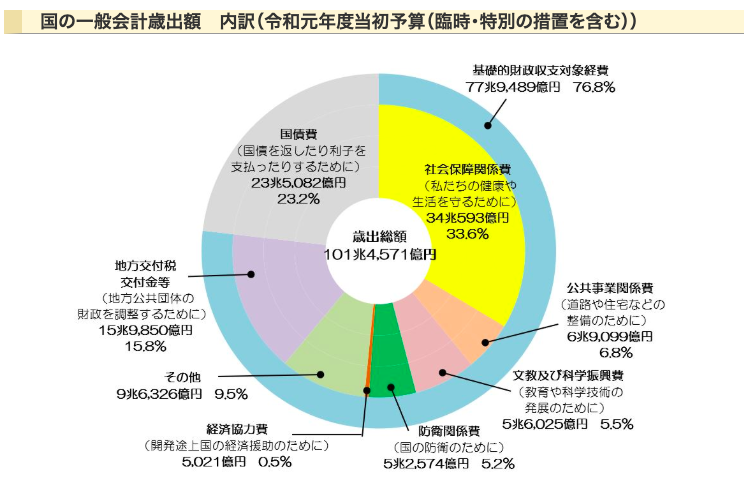 日本の歳出