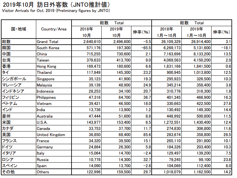2019年10月訪日外国人観光客数