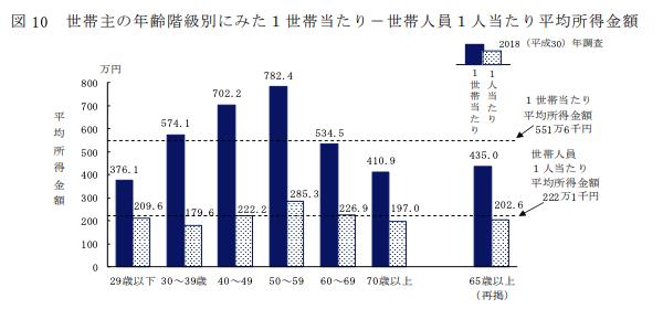 この画像には alt 属性が指定されておらず、ファイル名は income_distribution_by_age_group.png です