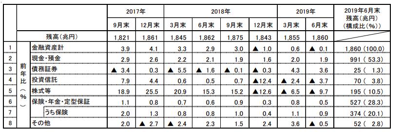 日銀2019第二四半期の資金循環資料より