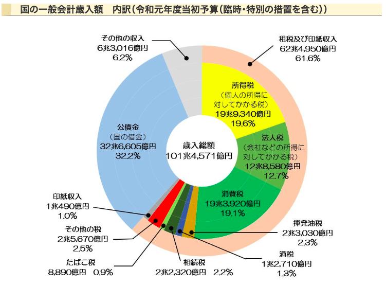 日本の歳入