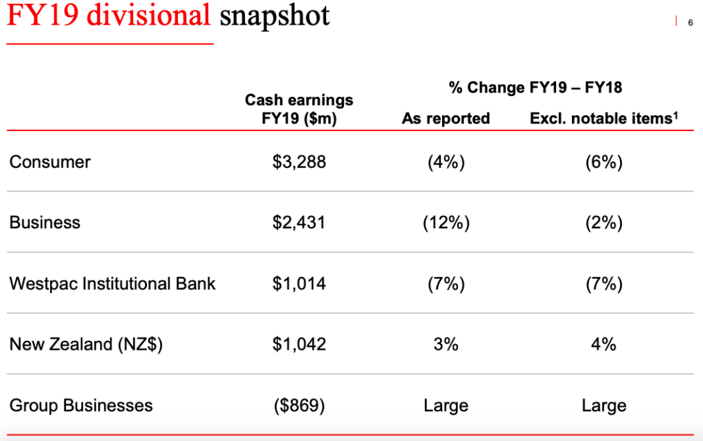 Westpac FY19 by category
