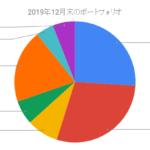 2019年12月のポートフォリオ