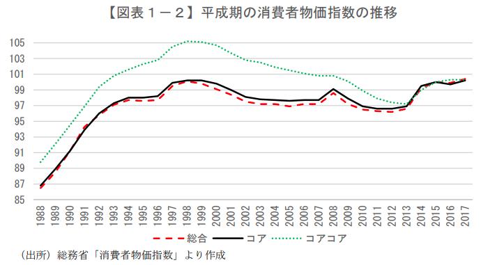 平成期の消費者物価指数の推移