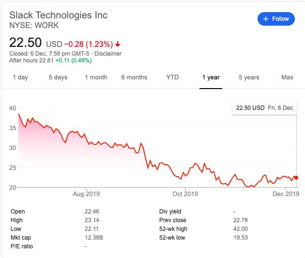slack stock price