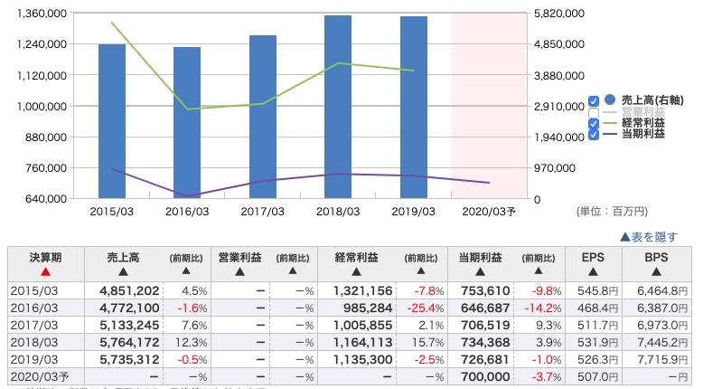 三井住友ファイナンシャルグループ過去5年間の売上・利益推移