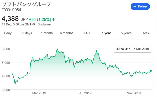 ソフトバンクグループ2019年株価推移