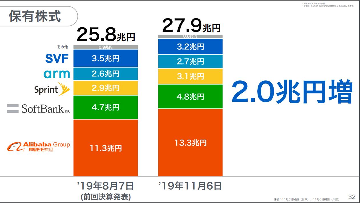 グループ 株価 ソフトバンク
