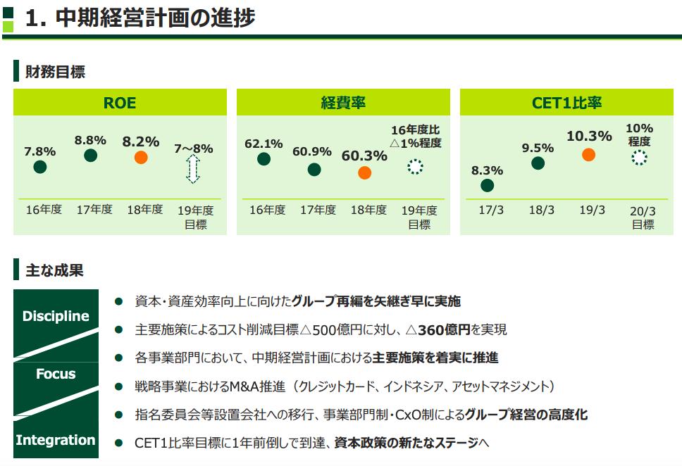 三井 住友 信託 銀行 株価