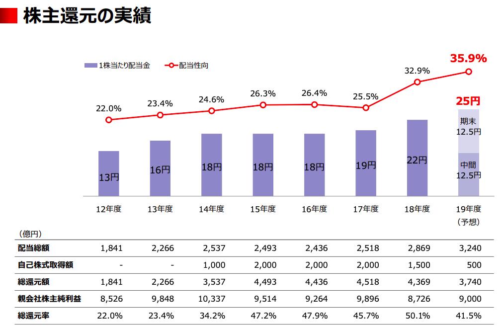 三菱UFJ株主還元の実績