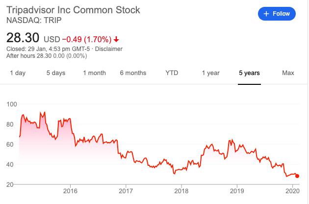 TripAdvisorの5年間の株価推移