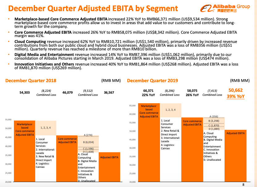 Alibaba 2019 Q4