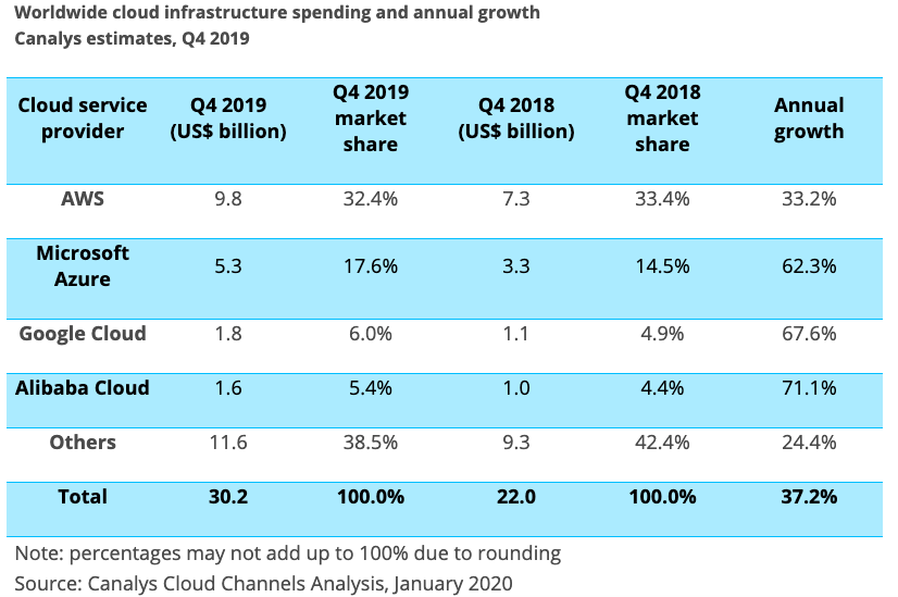 Cloud Computing 2019Q4 Share