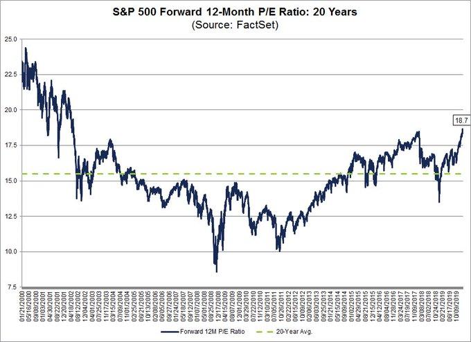 S&P500 PER