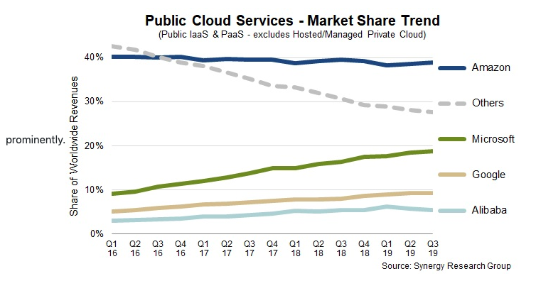 Public Cloud Share in 2019