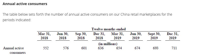 Alibaba annual consumer 2019q4
