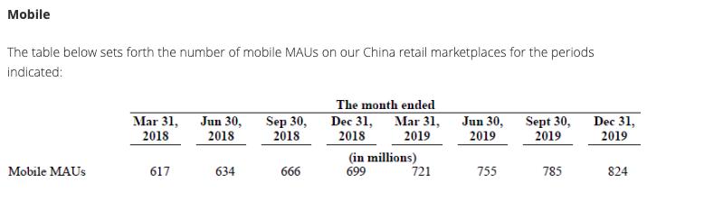 Alibaba MAU 2019Q4