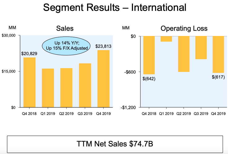 Amazon International Sales 2019