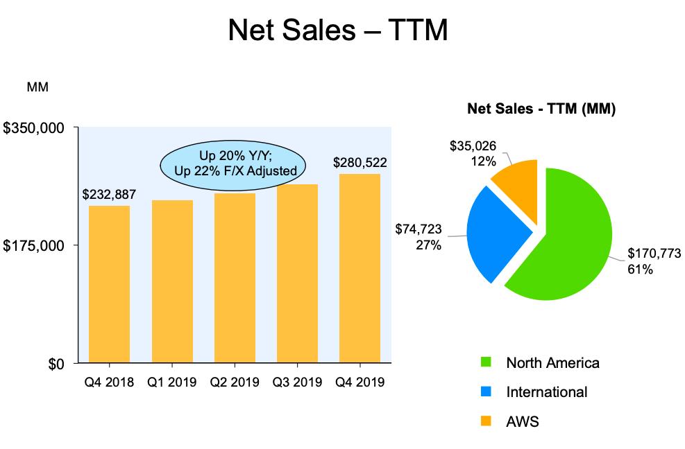 Amazon 2019 Sales