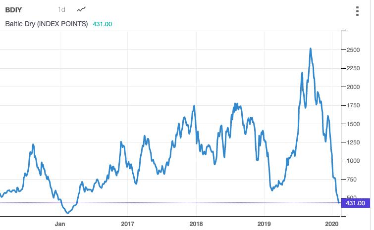 バルチック海運指数の推移