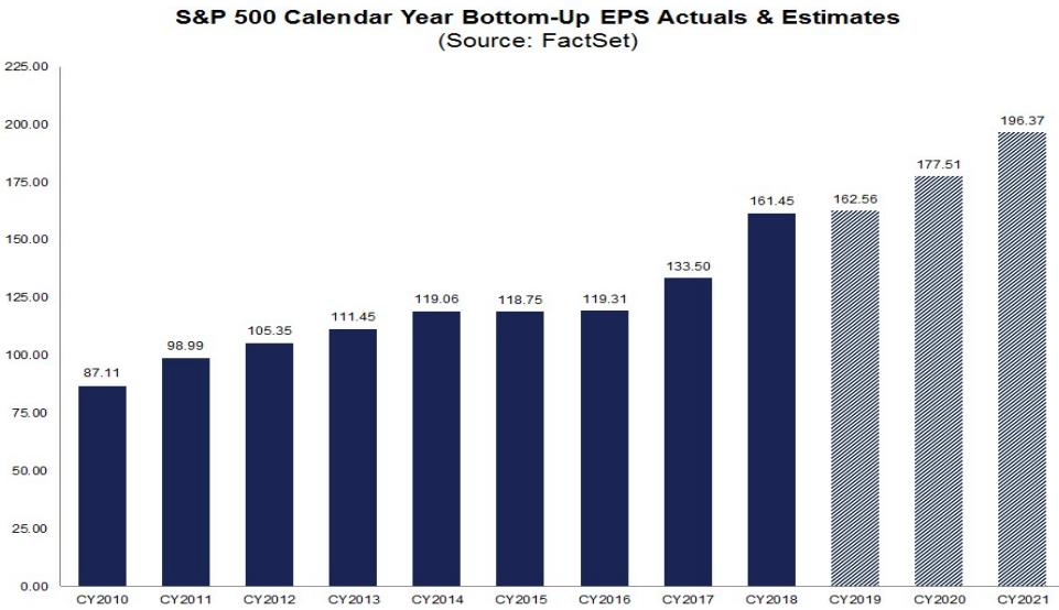 S&P500のEPSの推移