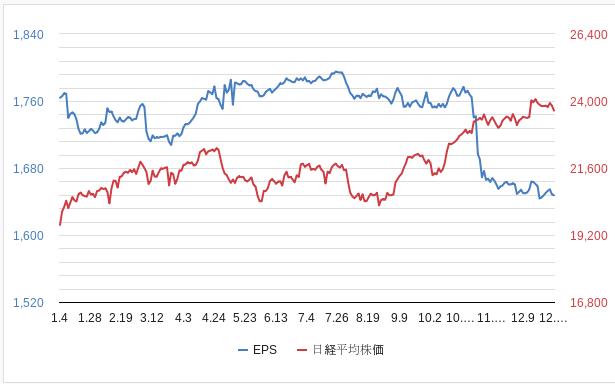 日経平均一株あたり利益2019