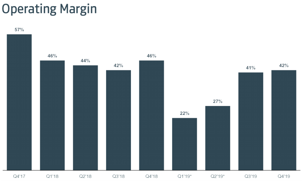 facebook operating margin