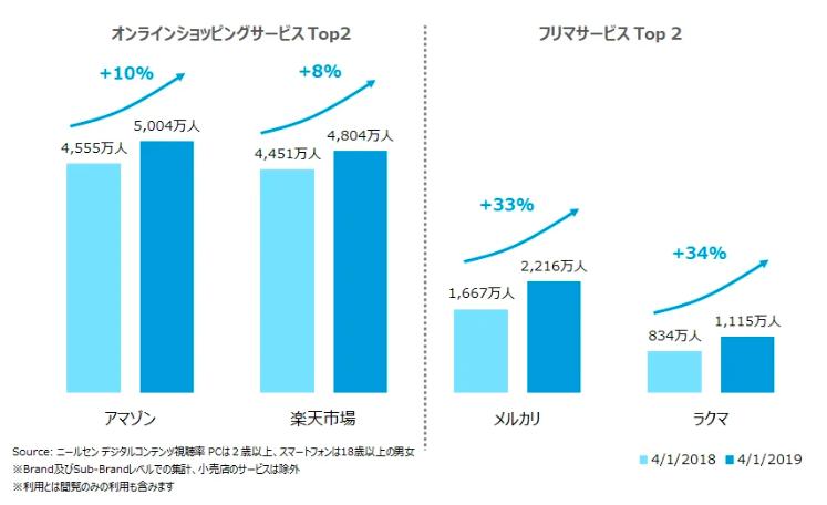 日本オンライン市場シェア2019