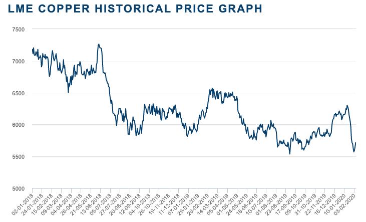 LME銅価格推移