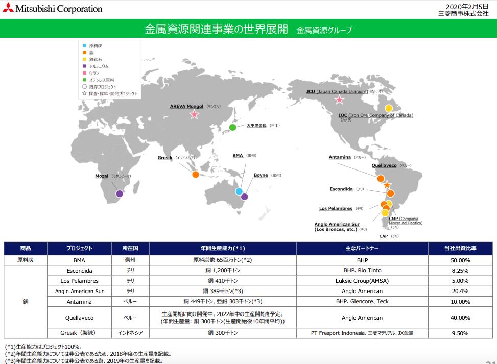 三菱商事 金属資源グループ