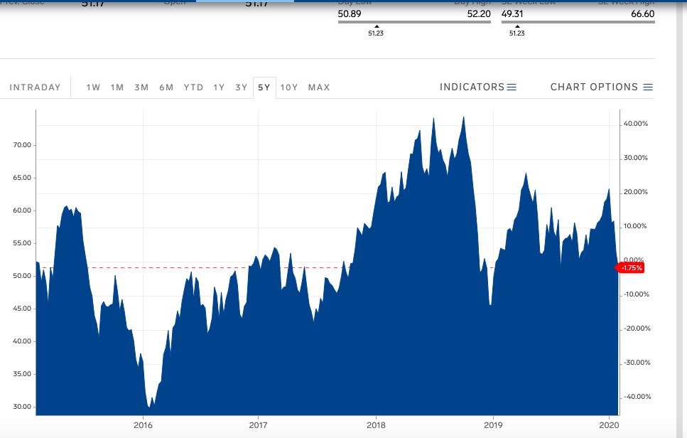 石油の価格推移(WTI)