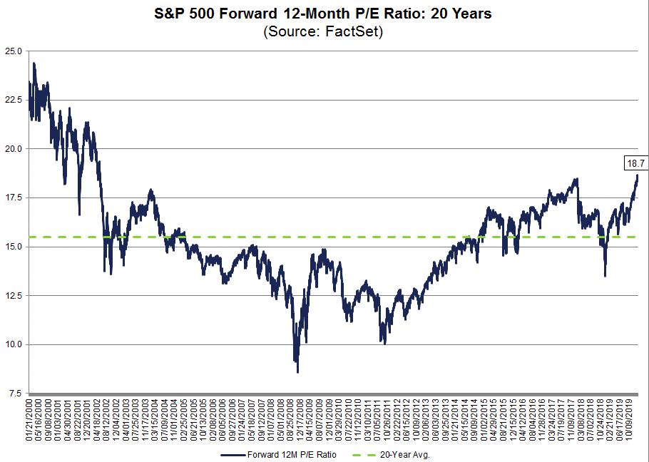 S&P500の予想PERの推移