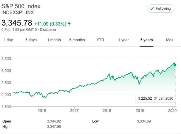 S&P500の株価の推移
