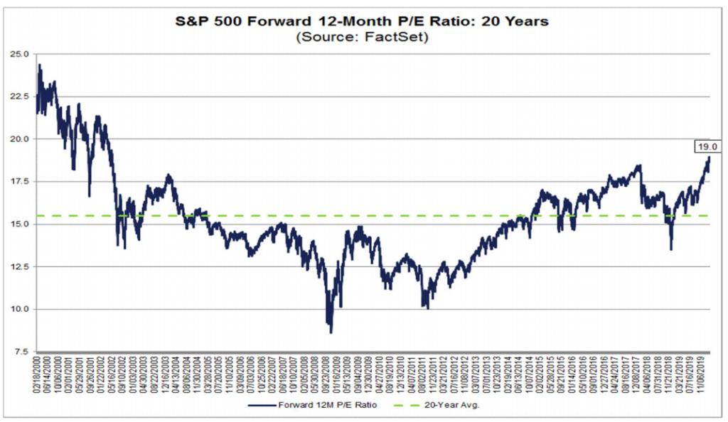 S&P 500 PER