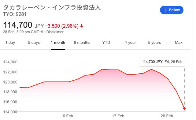 タカラレーベン インフラ株価推移