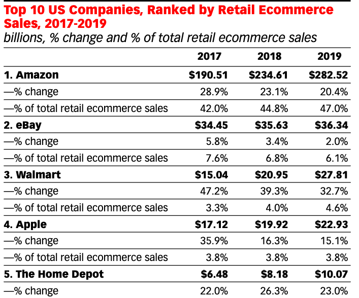 us e-commerce market share