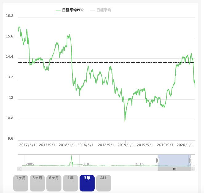 日経平均PERの推移 投資の森より(2020年3月9日)