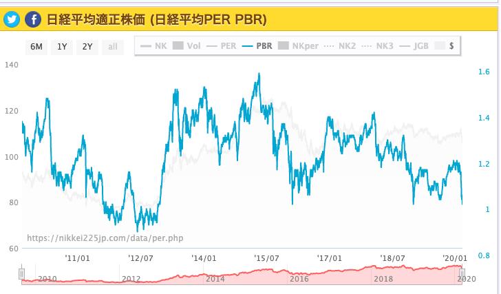 日経平均PER 日経平均比較チャートより