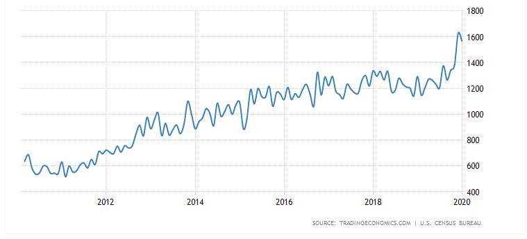 米国住宅着工件数
