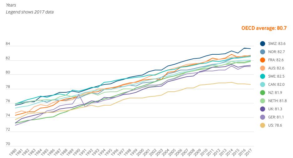 先進国の平均寿命