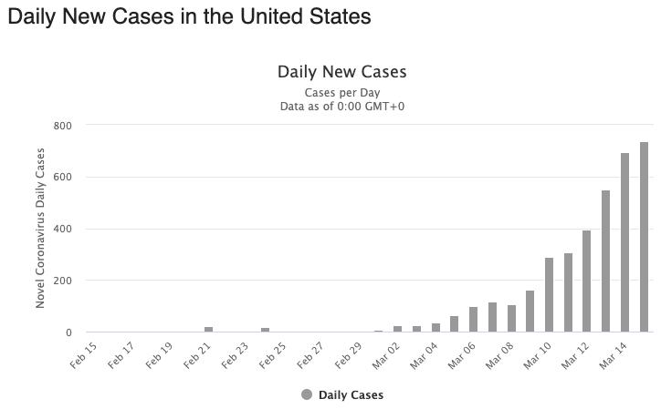 coronavirus united states