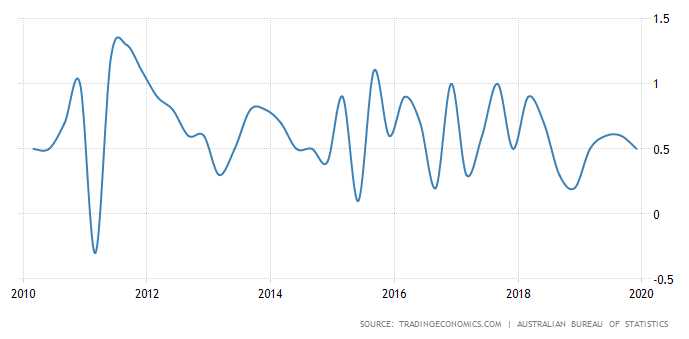Australia GDP Growth