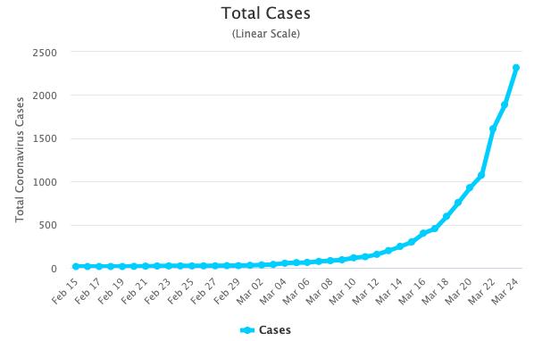Australia Coronavirus Chart