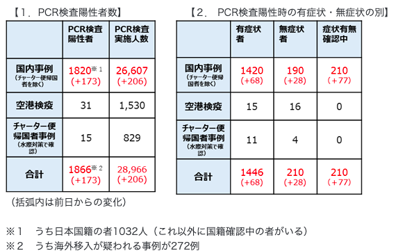 日本PCR検査数